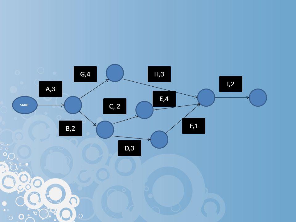 G,4 H,3 I,2 A,3 E,4 START C, 2 F,1 B,2 D,3