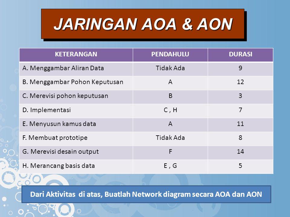 Dari Aktivitas di atas, Buatlah Network diagram secara AOA dan AON