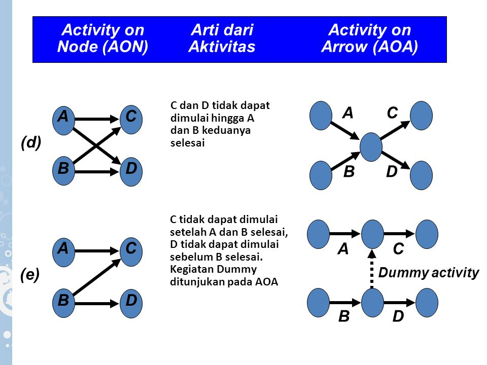 Activity on Arti dari Activity on Node (AON) Aktivitas Arrow (AOA)