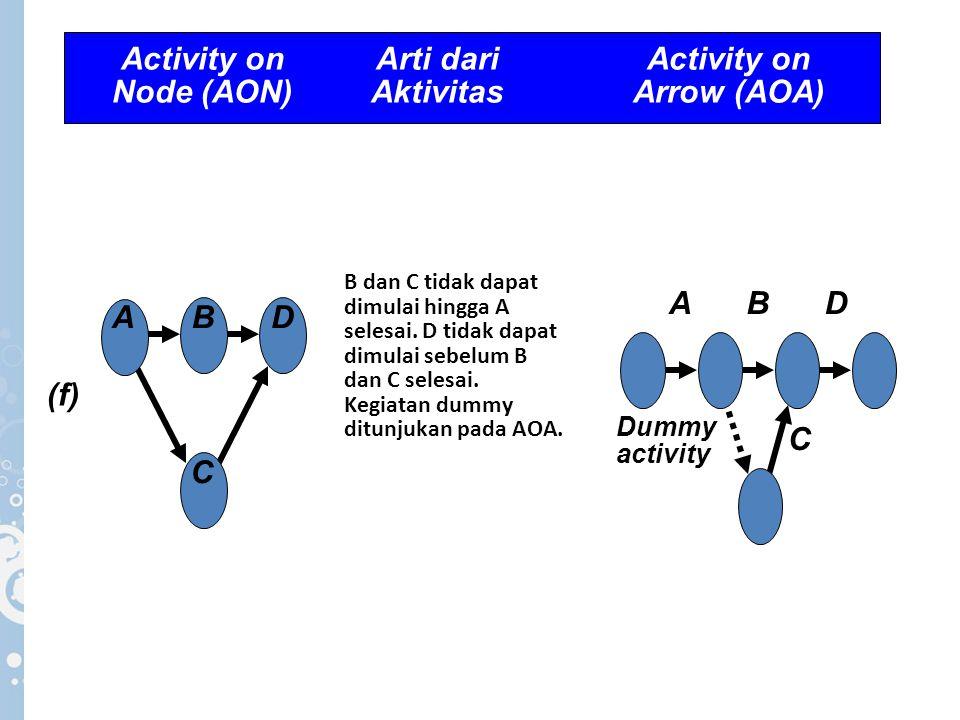 Activity on Arti dari Activity on Node (AON) Aktivitas Arrow (AOA)