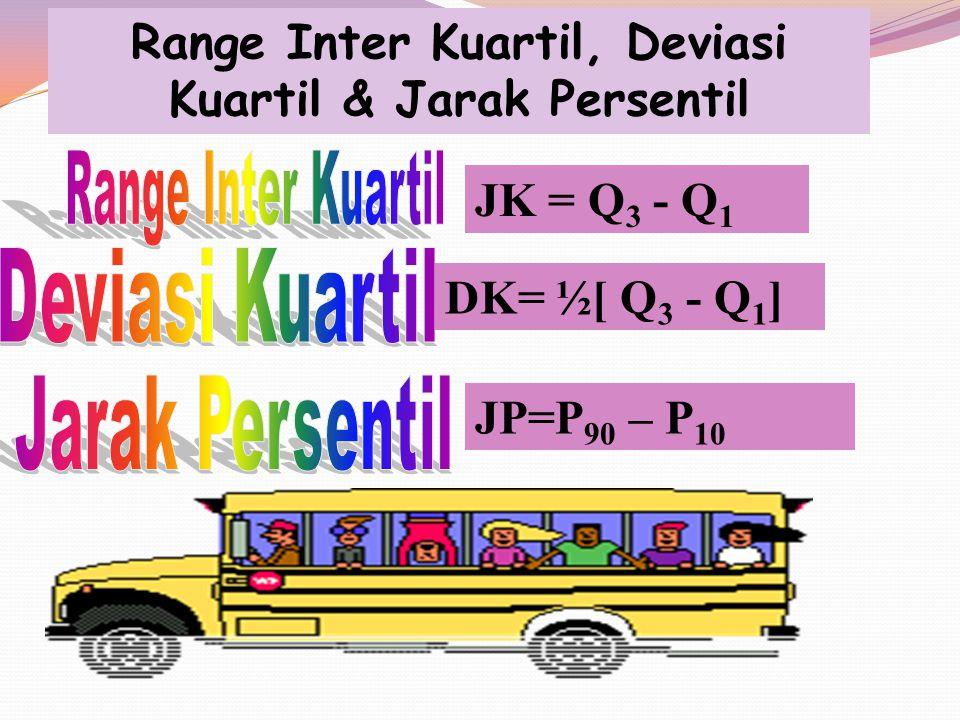 Range Inter Kuartil, Deviasi Kuartil & Jarak Persentil