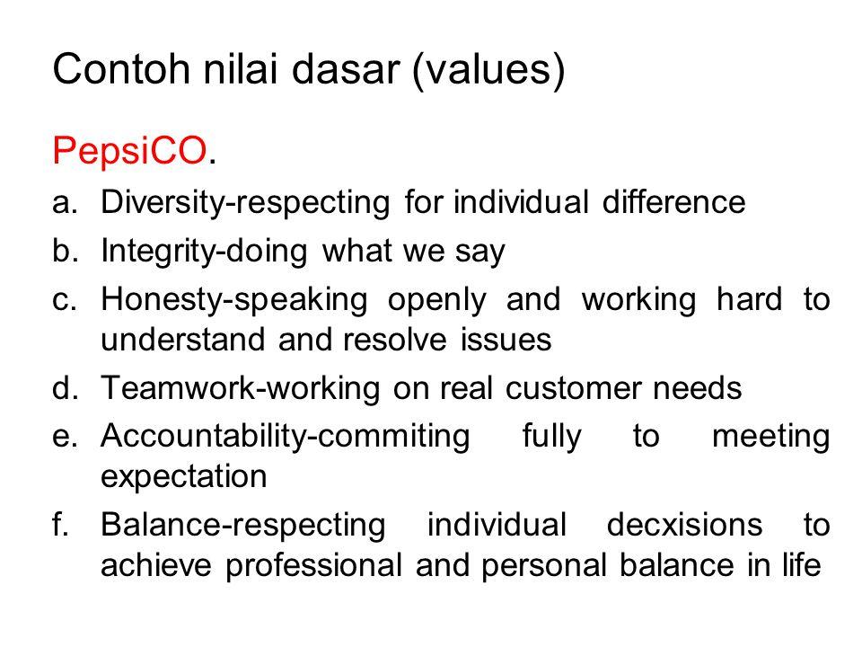 Contoh nilai dasar (values)