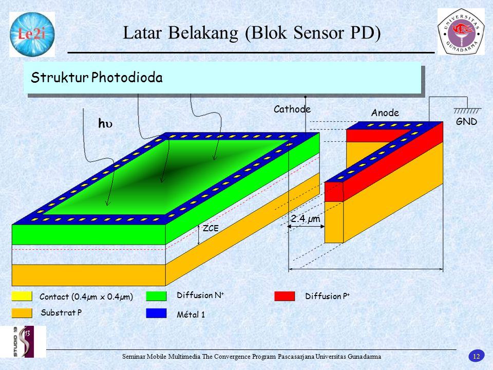 Latar Belakang (Blok Sensor PD)