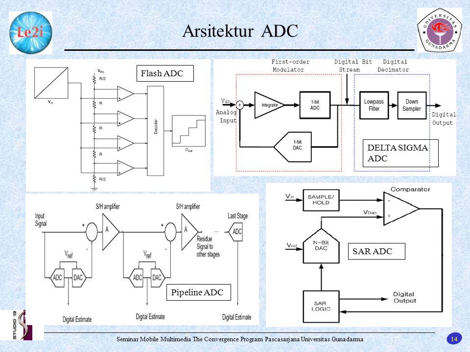 Arsitektur ADC Flash ADC DELTA SIGMA ADC SAR ADC Pipeline ADC