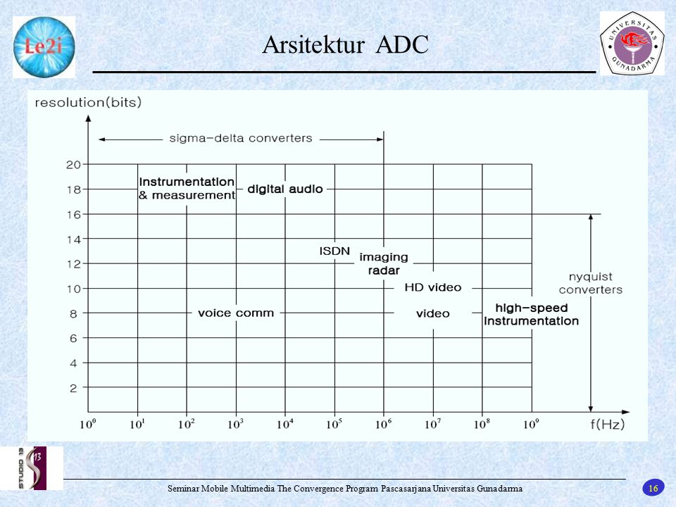 Arsitektur ADC Seminar Mobile Multimedia The Convergence Program Pascasarjana Universitas Gunadarma