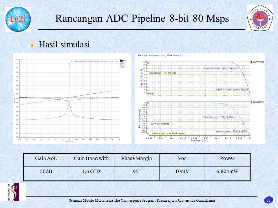 Rancangan ADC Pipeline 8-bit 80 Msps