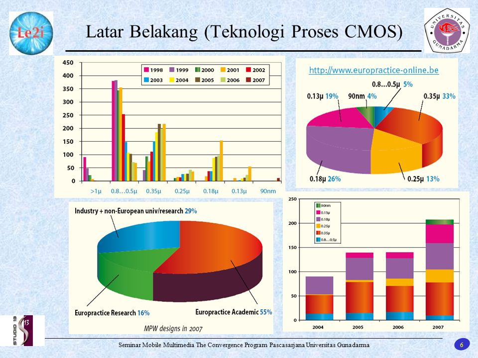 Latar Belakang (Teknologi Proses CMOS)
