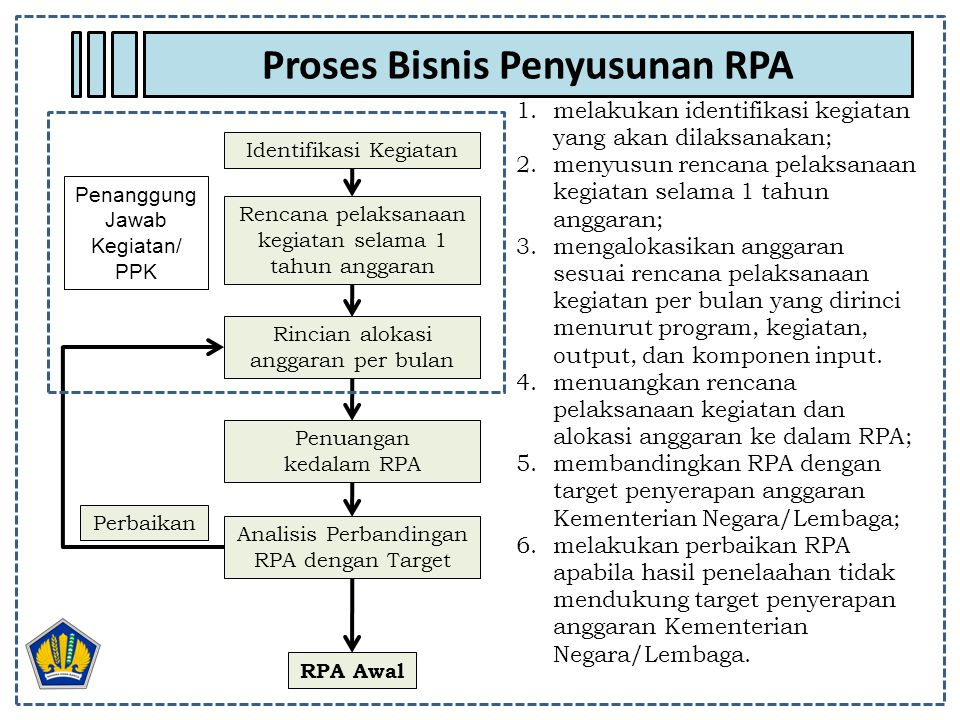 Proses Bisnis Penyusunan RPA