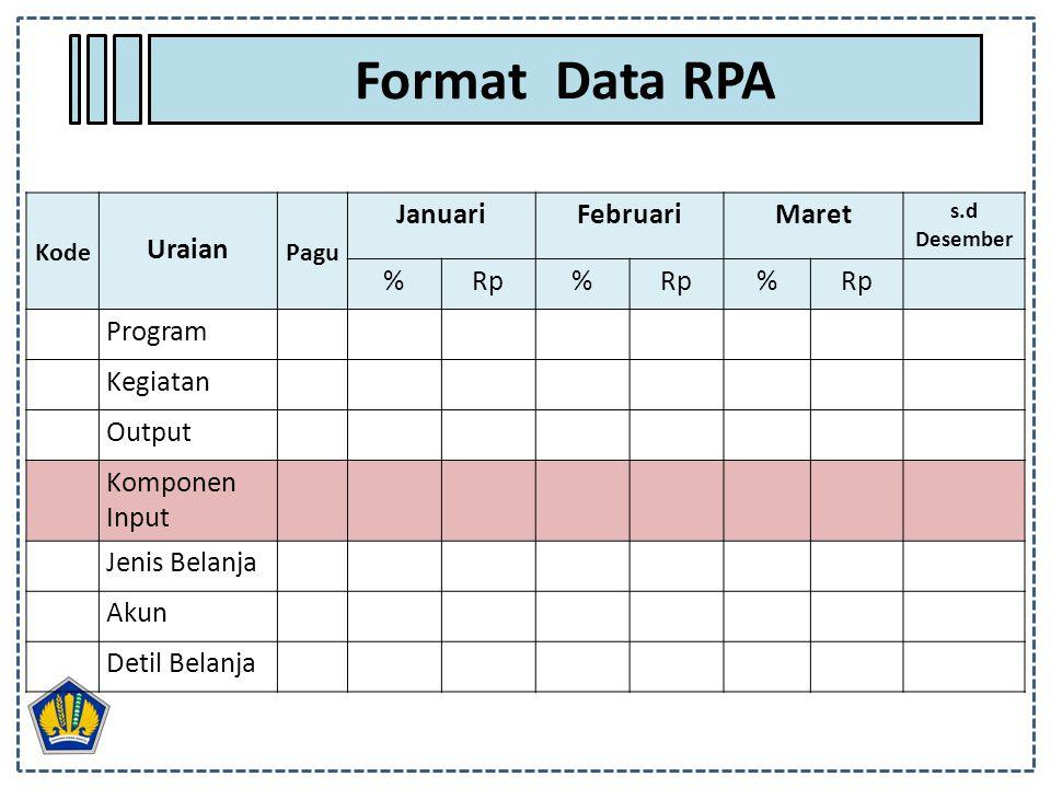 Format Data RPA Uraian Januari Februari Maret % Rp Program Kegiatan