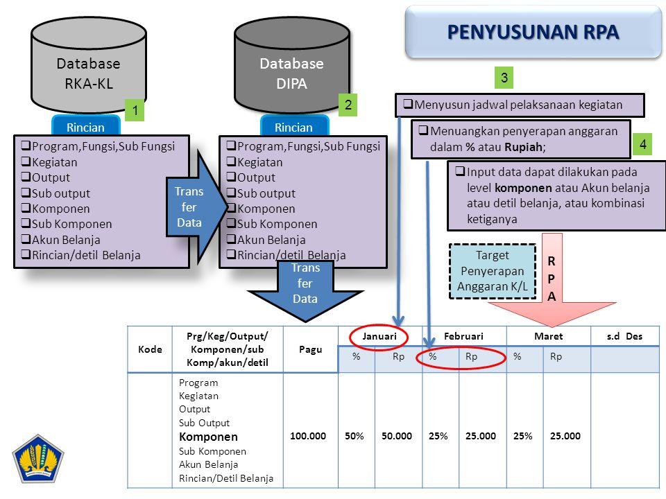 Prg/Keg/Output/ Komponen/sub Komp/akun/detil