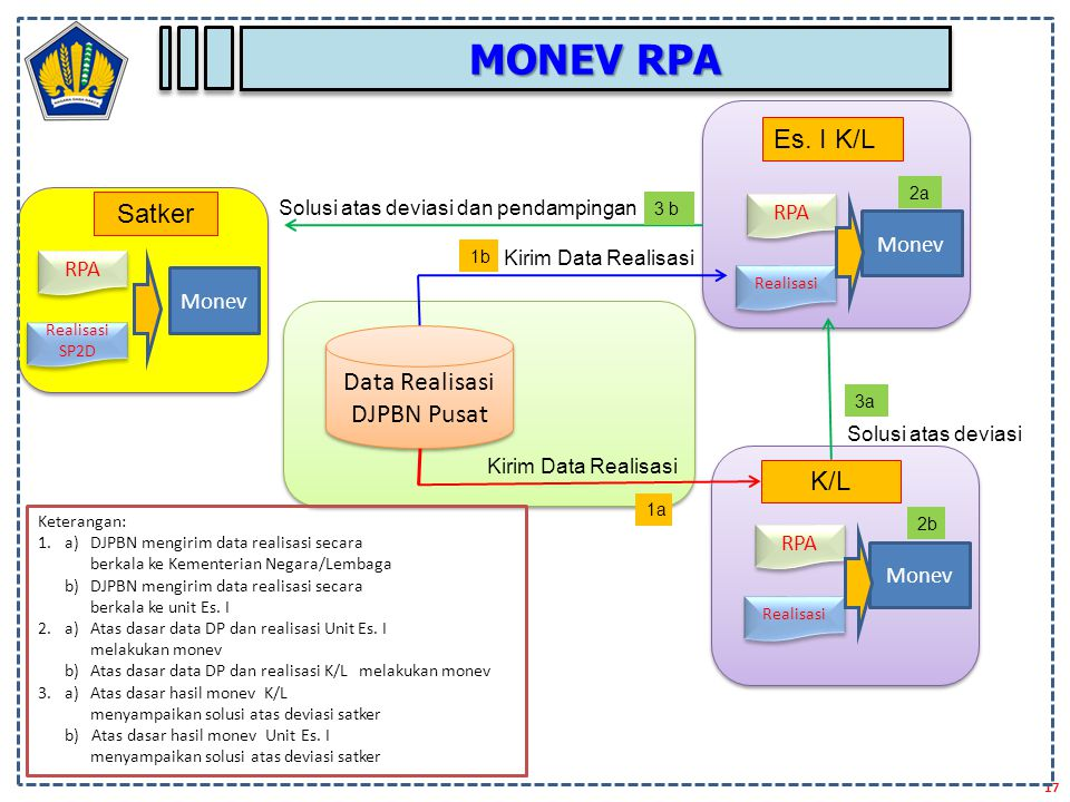 Data Realisasi DJPBN Pusat
