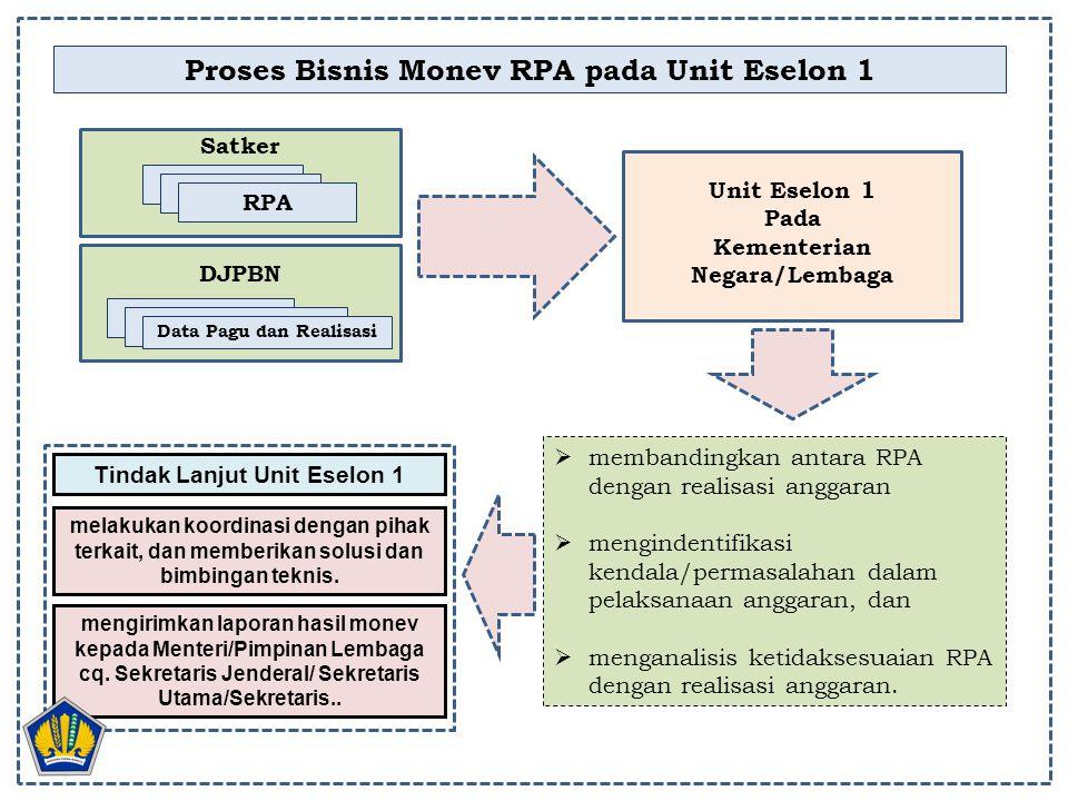 Proses Bisnis Monev RPA pada Unit Eselon 1