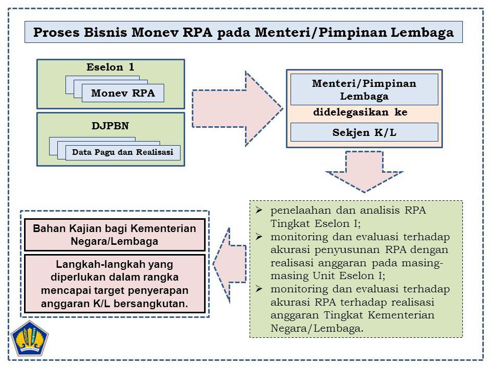 Proses Bisnis Monev RPA pada Menteri/Pimpinan Lembaga