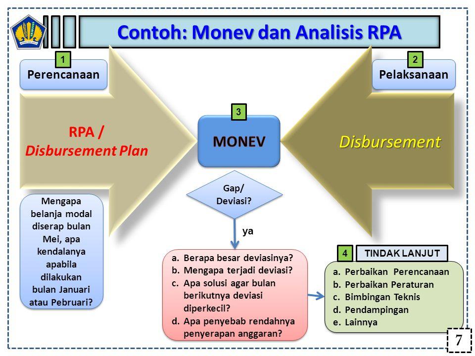 Contoh: Monev dan Analisis RPA