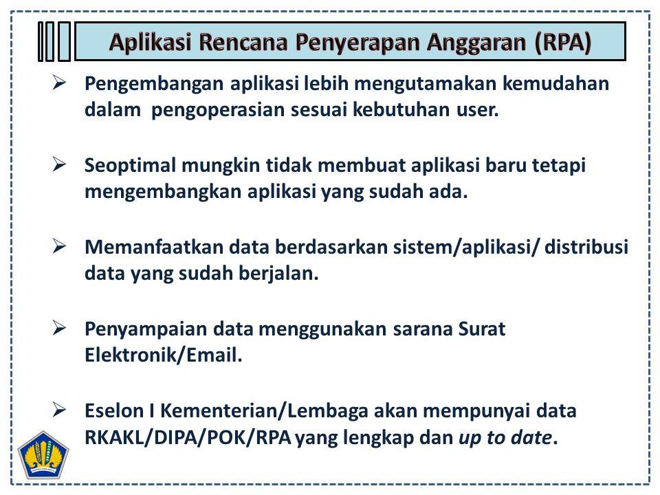 Aplikasi Rencana Penyerapan Anggaran (RPA)