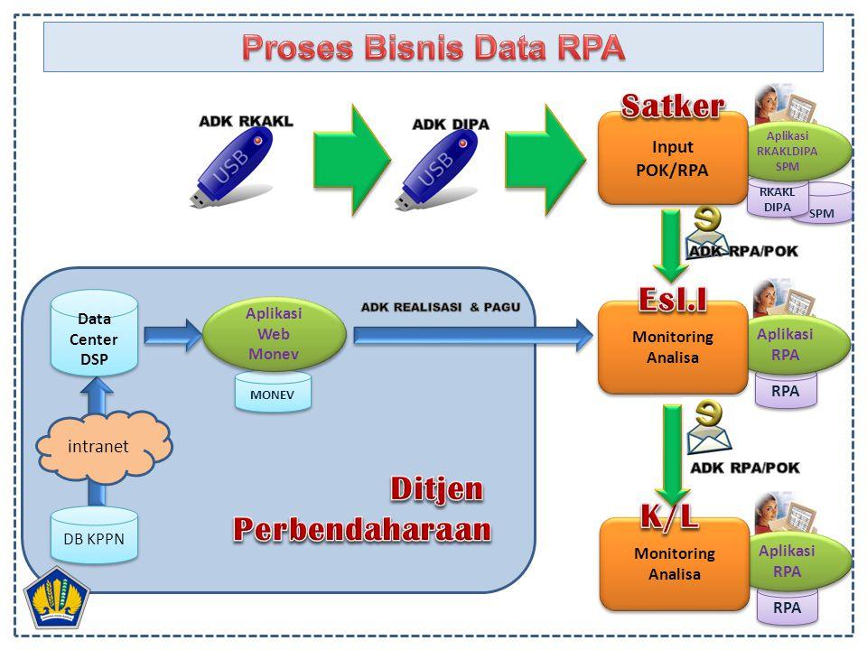 Proses Bisnis Data RPA Satker Esl.I Ditjen Perbendaharaan K/L Input