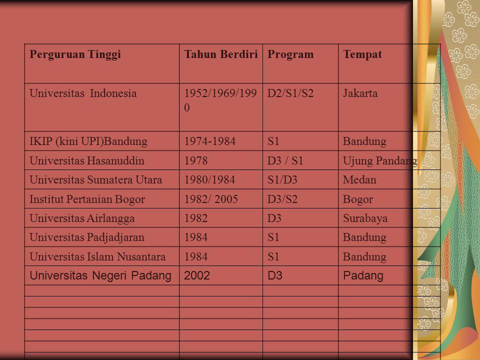 Perguruan Tinggi Tahun Berdiri. Program. Tempat. Universitas Indonesia. 1952/1969/1990. D2/S1/S2.