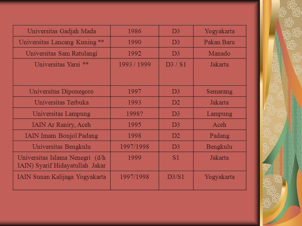 Universitas Gadjah Mada 1986 D3 Yogyakarta