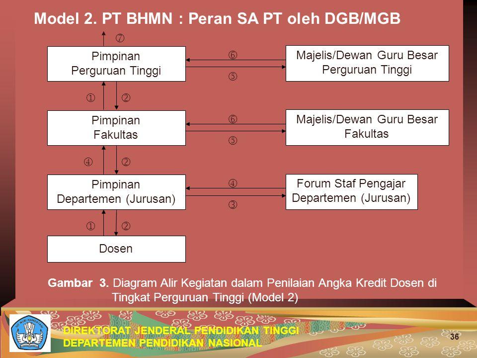 Model 2. PT BHMN : Peran SA PT oleh DGB/MGB