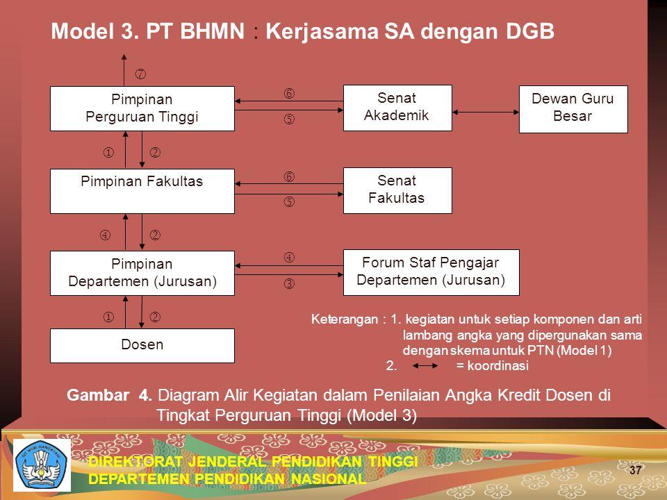Forum Staf Pengajar Departemen (Jurusan)