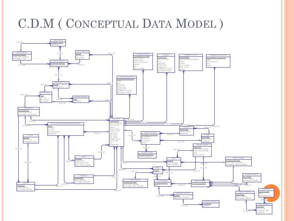 C.D.M ( Conceptual Data Model )