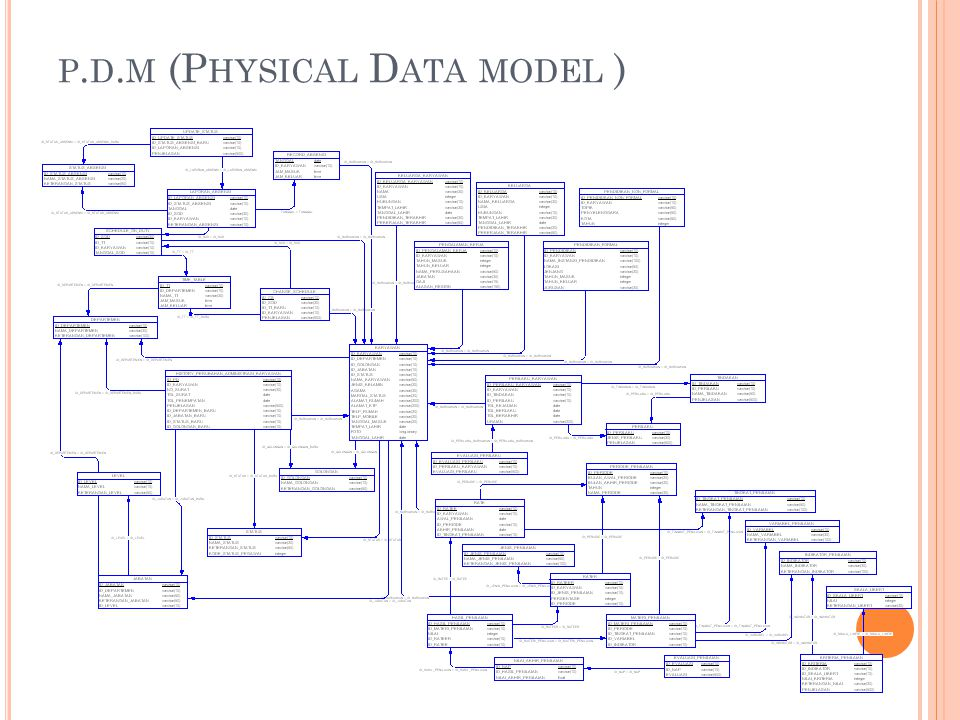 p.d.m (Physical Data model )