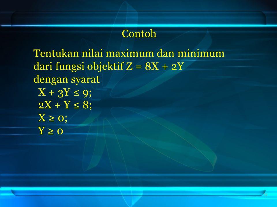 Contoh Tentukan nilai maximum dan minimum dari fungsi objektif Z = 8X + 2Y dengan syarat X + 3Y ≤ 9; 2X + Y ≤ 8; X ≥ 0; Y ≥ 0.