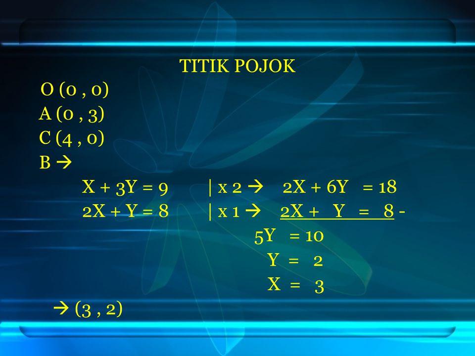 TITIK POJOK O (0 , 0) A (0 , 3) C (4 , 0) B  X + 3Y = 9 | x 2  2X + 6Y = 18. 2X + Y = 8 | x 1  2X + Y = 8 -