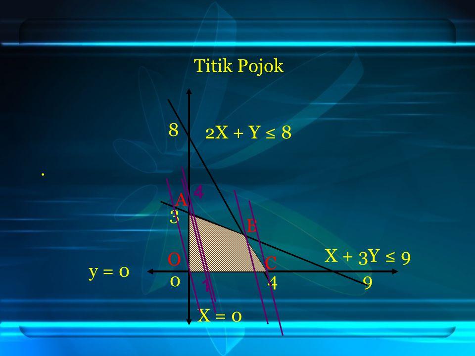 Titik Pojok 8 . 3 0 4 9 2X + Y ≤ 8 4 A B X + 3Y ≤ 9 O C y = 0 1 X = 0