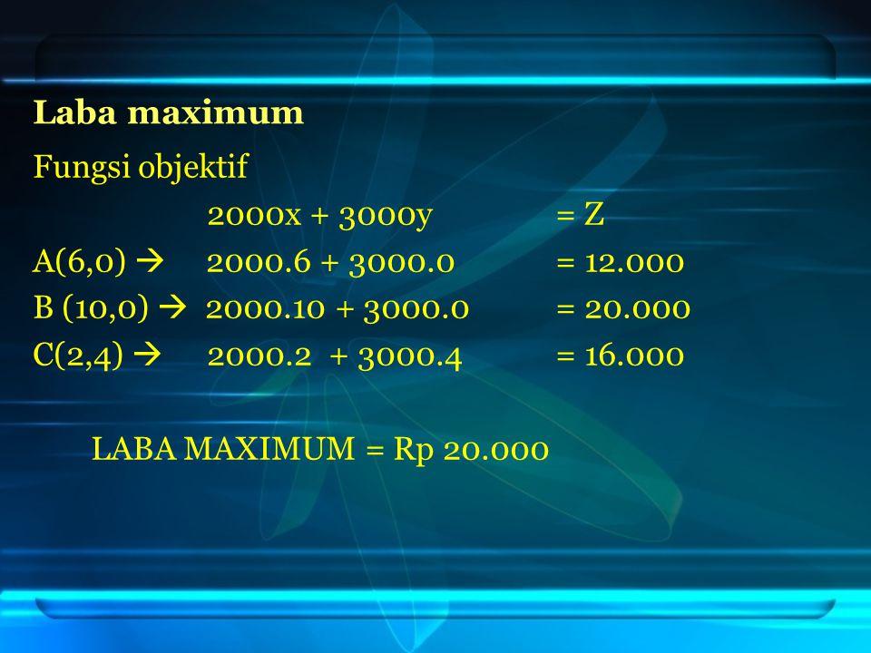Laba maximum Fungsi objektif 2000x + 3000y = Z