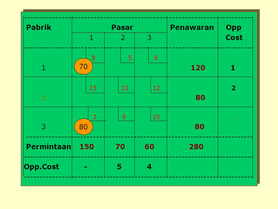 Pabrik Pasar Penawaran Opp 1 2 3 Cost 8 5 6 1 120 1 15 10 12 2