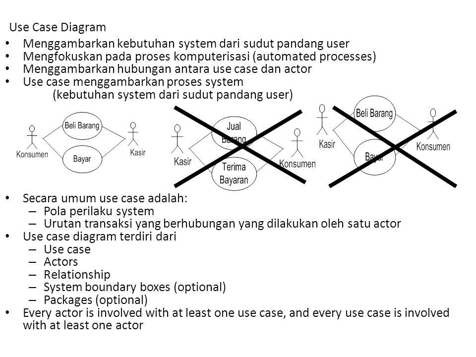 Use Case Diagram Menggambarkan kebutuhan system dari sudut pandang user. Mengfokuskan pada proses komputerisasi (automated processes)