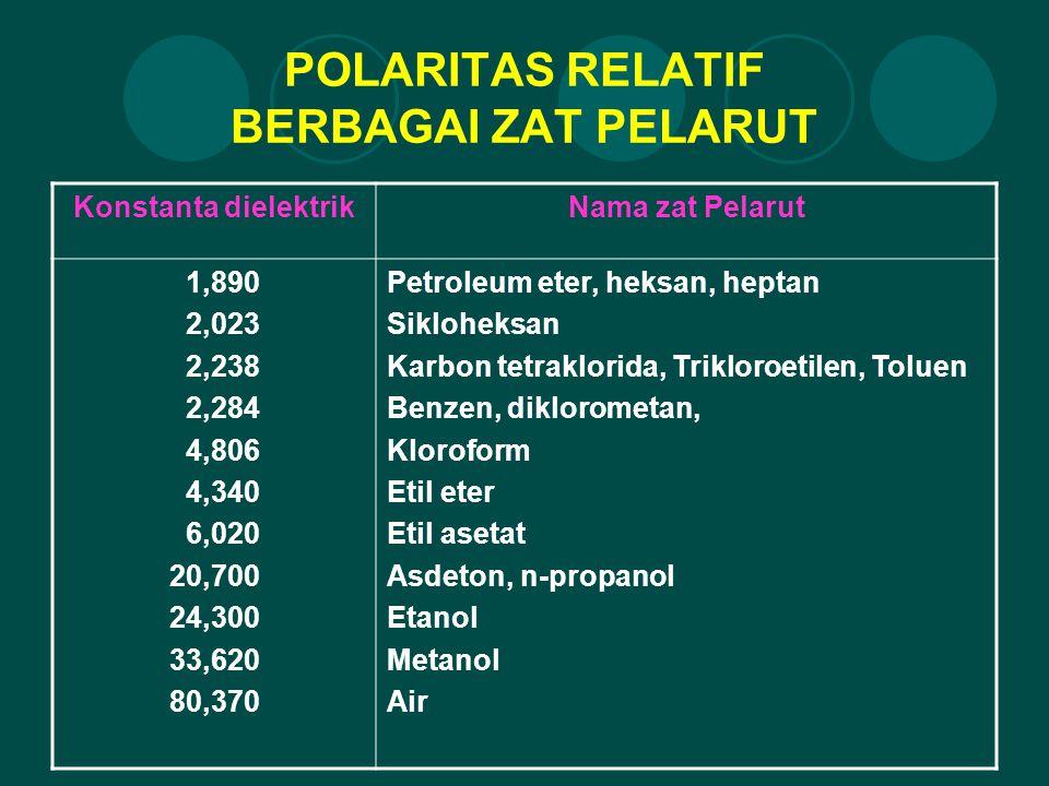 POLARITAS RELATIF BERBAGAI ZAT PELARUT