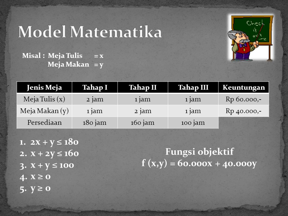 Model Matematika 2x + y ≤ 180 x + 2y ≤ 160 Fungsi objektif x + y ≤ 100