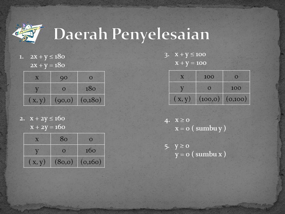 Daerah Penyelesaian 3. x + y ≤ 100 x + y = 100 2x + y ≤ 180