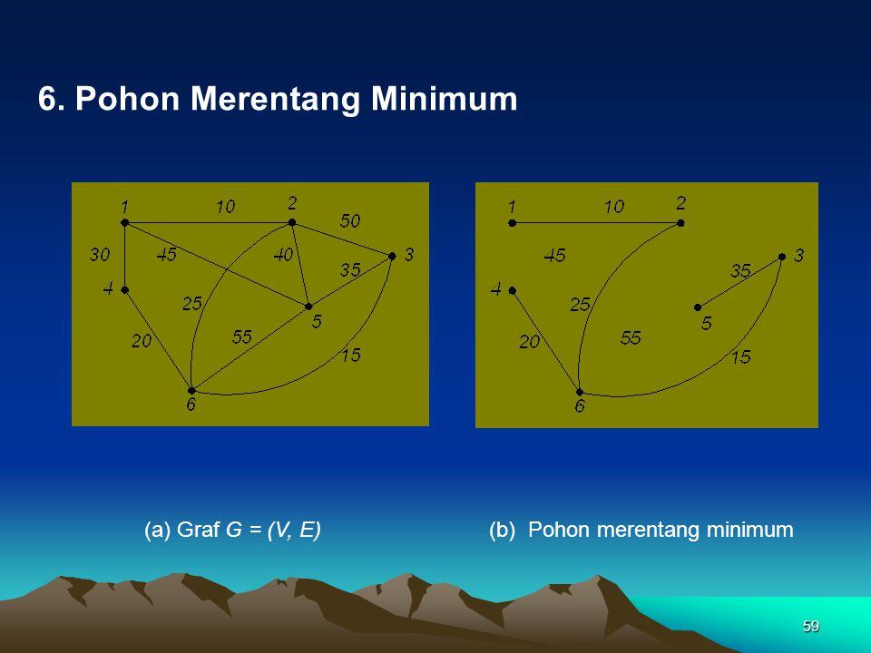 6. Pohon Merentang Minimum