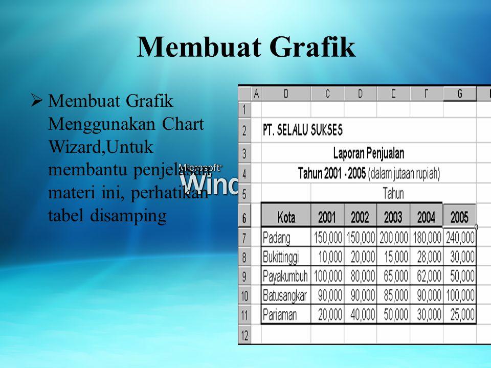 Membuat Grafik Membuat Grafik Menggunakan Chart Wizard,Untuk membantu penjelasan materi ini, perhatikan tabel disamping.