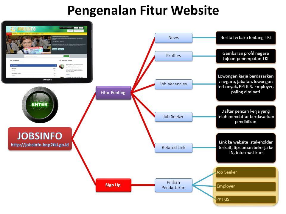 Pengenalan Fitur Website
