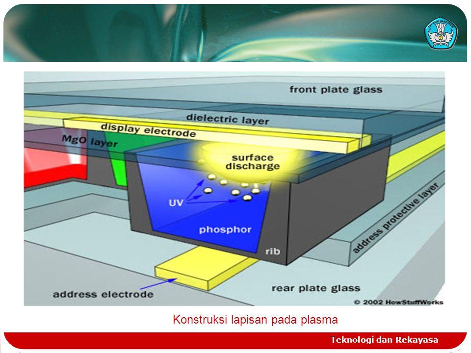 Konstruksi lapisan pada plasma