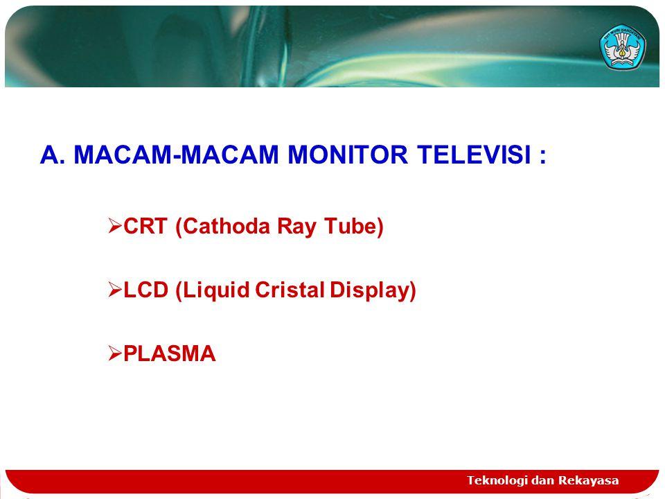 A. MACAM-MACAM MONITOR TELEVISI :