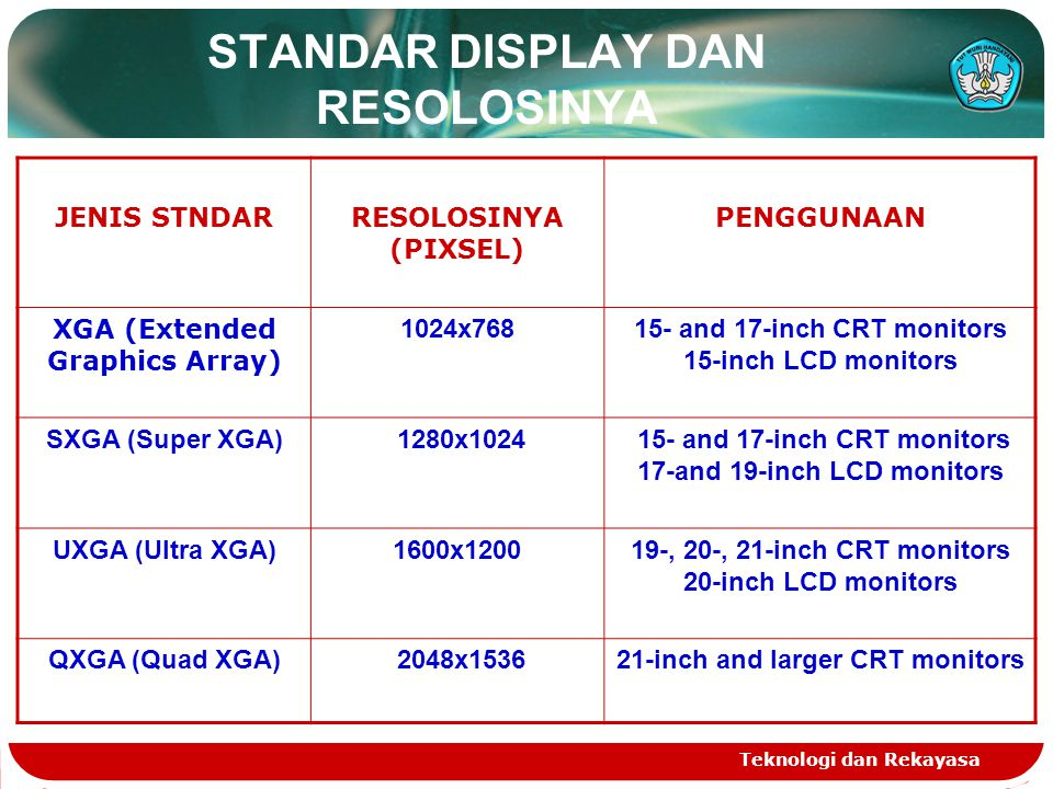STANDAR DISPLAY DAN RESOLOSINYA
