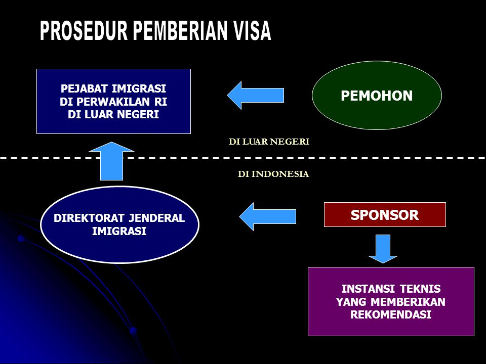 PROSEDUR PEMBERIAN VISA