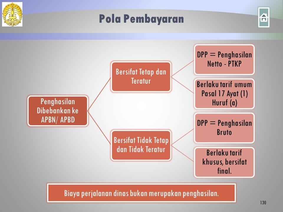 Pola Pembayaran Penghasilan Dibebankan ke APBN/ APBD