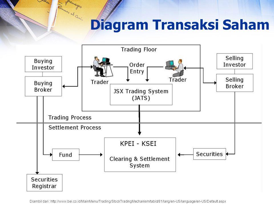 Diagram Transaksi Saham