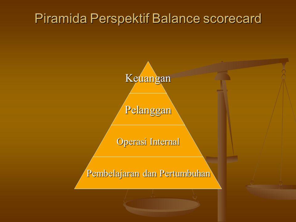 Piramida Perspektif Balance scorecard