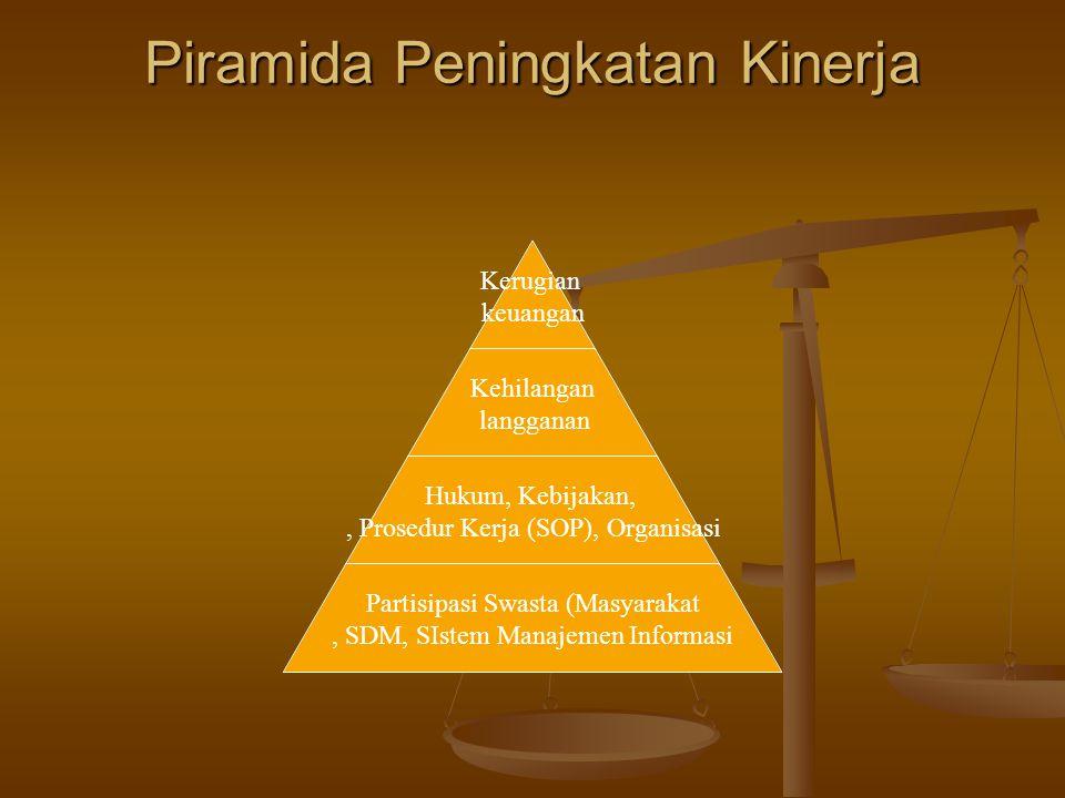 Piramida Peningkatan Kinerja