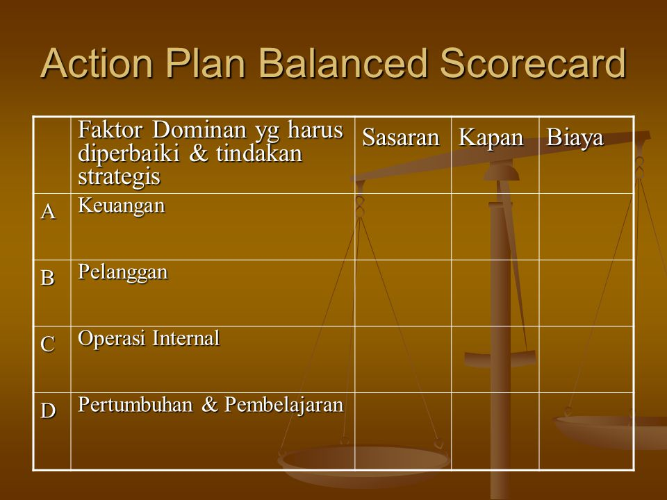 Action Plan Balanced Scorecard