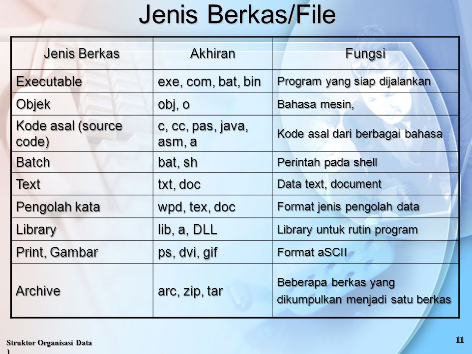 Jenis Berkas/File Jenis Berkas Akhiran Fungsi Executable