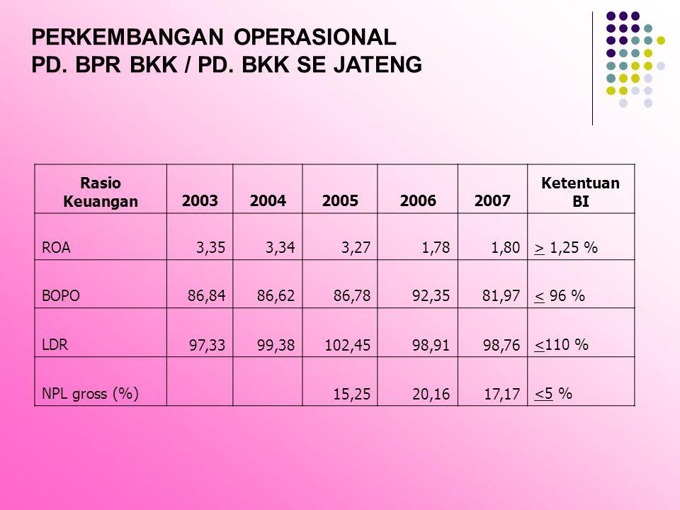 PERKEMBANGAN OPERASIONAL PD. BPR BKK / PD. BKK SE JATENG