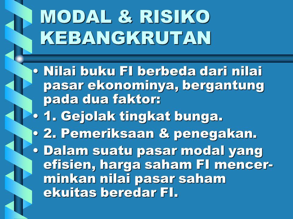 MODAL & RISIKO KEBANGKRUTAN